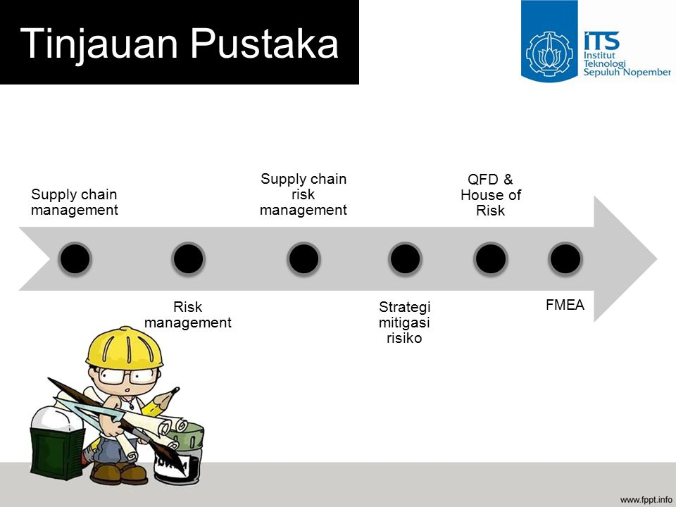 Tinjauan Pustaka Supply chain management Risk management