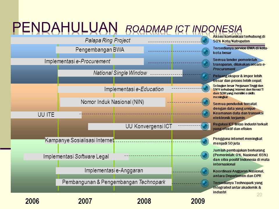 Pendahuluan Roadmap ict indonesia