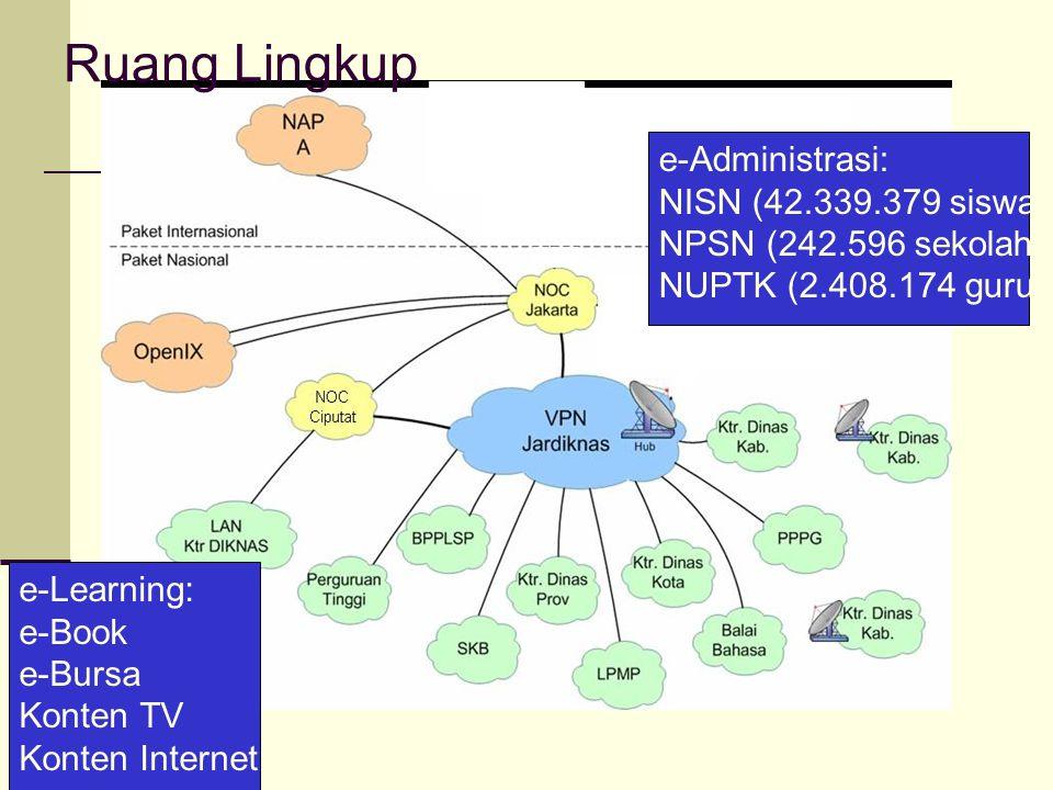 Ruang Lingkup e-Administrasi: NISN (42.339.379 siswa)