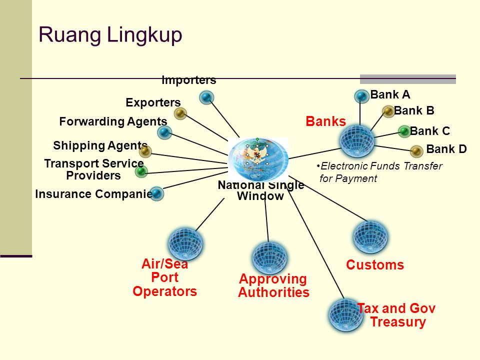 Ruang Lingkup Banks Air/Sea Customs Port Operators Approving