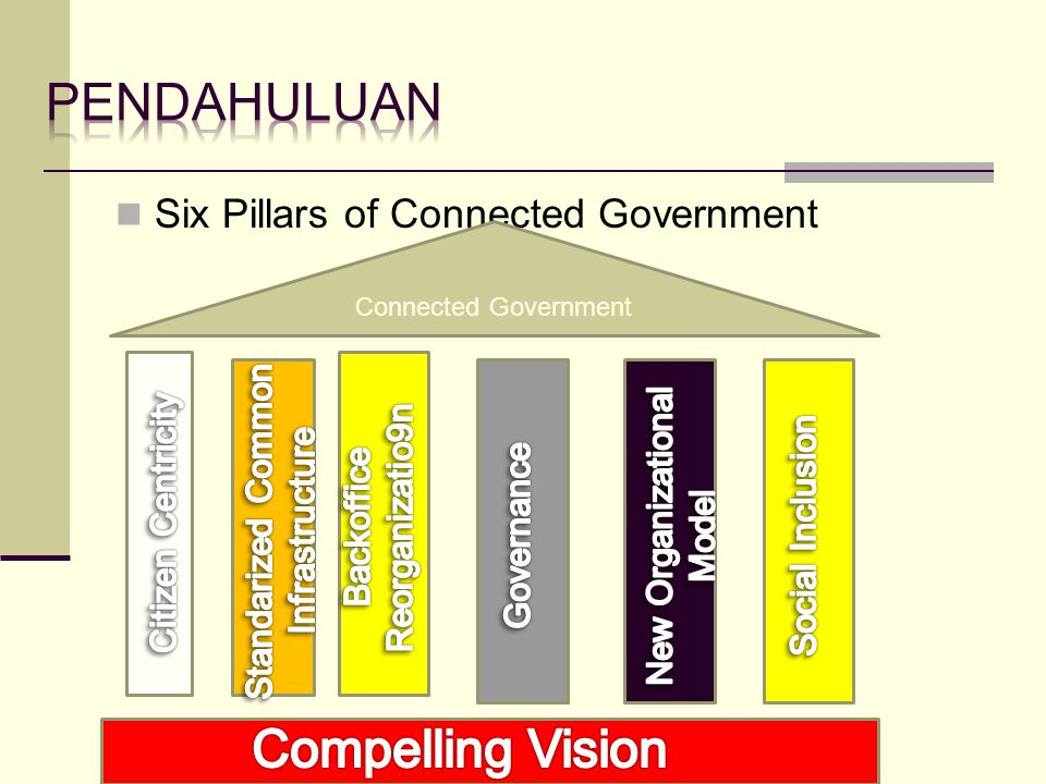 pendahuluan Compelling Vision Six Pillars of Connected Government