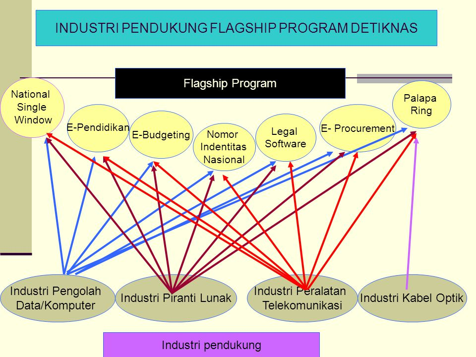 INDUSTRI PENDUKUNG FLAGSHIP PROGRAM DETIKNAS