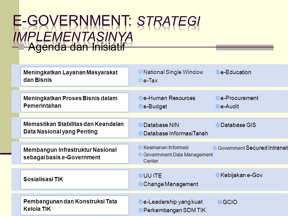 E-government: strategi implementasinya