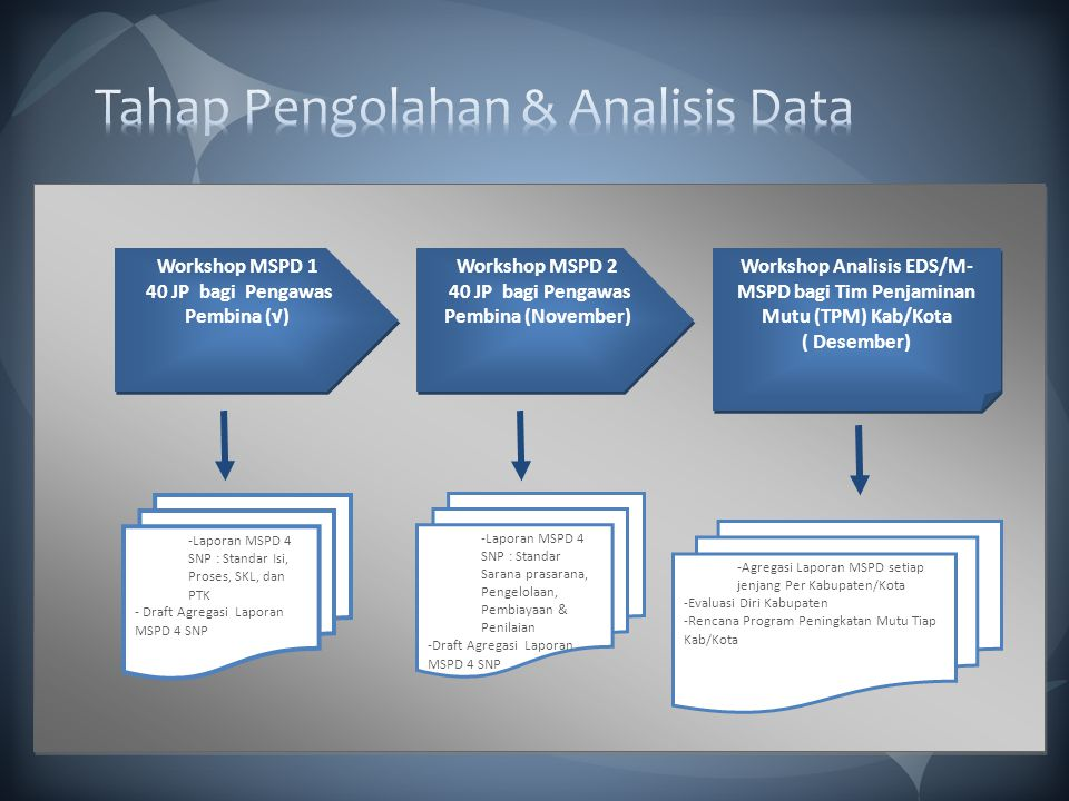 Tahap Pengolahan & Analisis Data