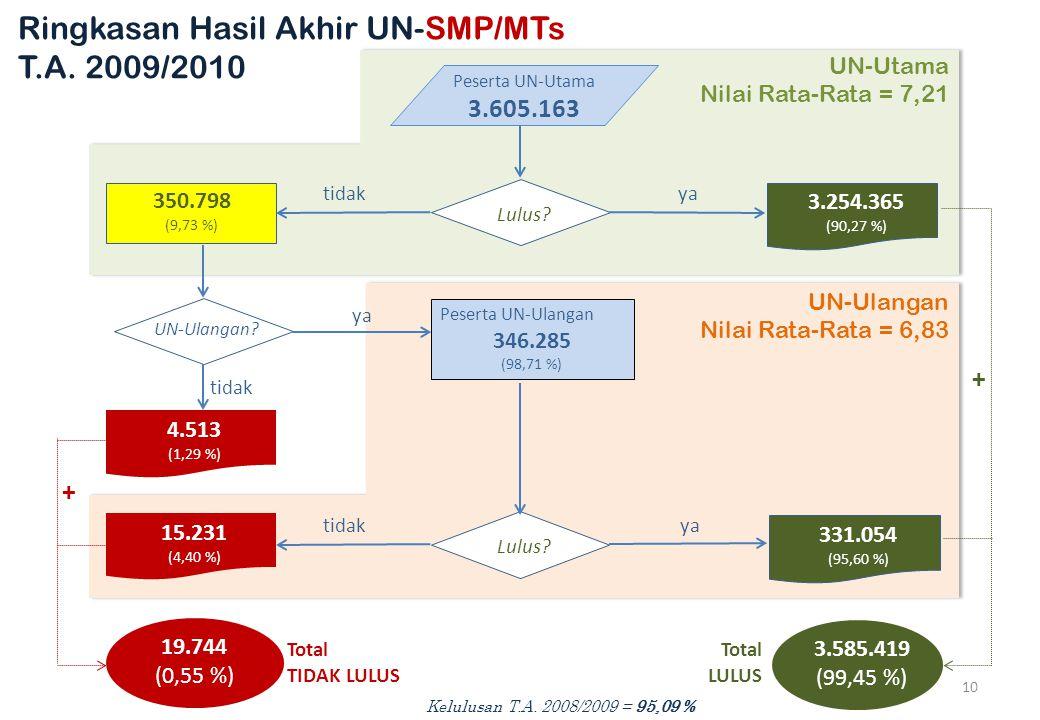 Ringkasan Hasil Akhir UN-SMP/MTs T.A. 2009/2010