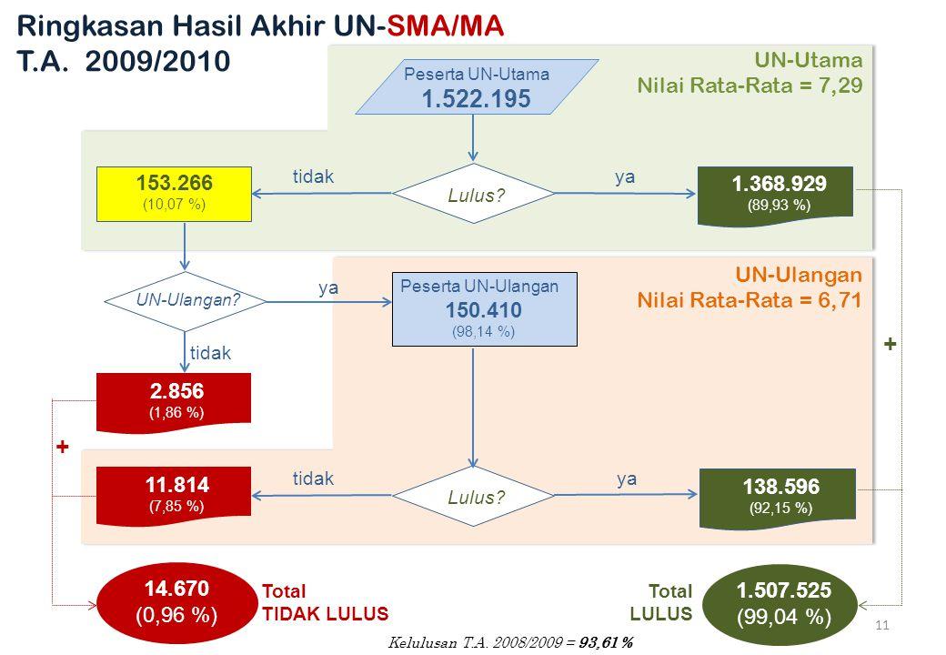 Ringkasan Hasil Akhir UN-SMA/MA T.A. 2009/2010