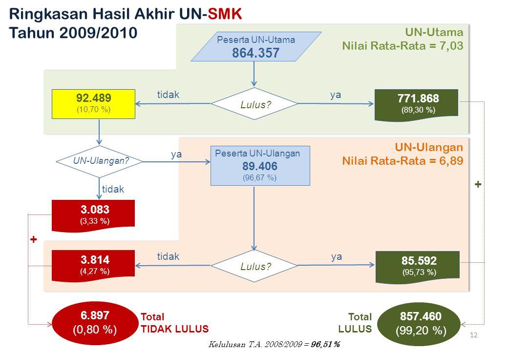 Ringkasan Hasil Akhir UN-SMK Tahun 2009/2010