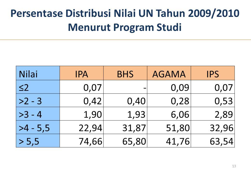 Persentase Distribusi Nilai UN Tahun 2009/2010