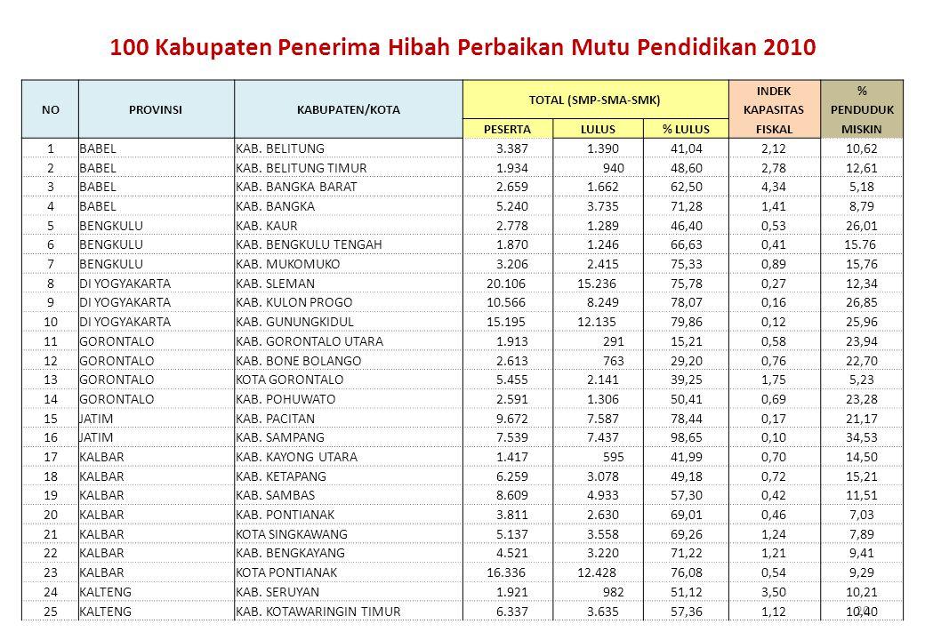 100 Kabupaten Penerima Hibah Perbaikan Mutu Pendidikan 2010