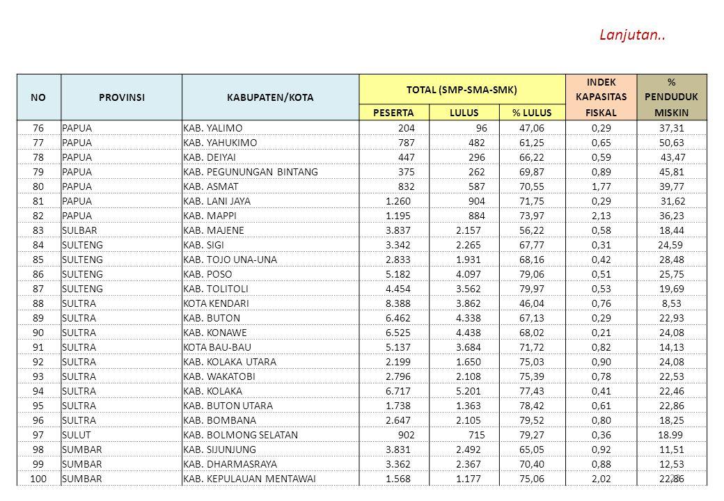 Lanjutan.. NO PROVINSI KABUPATEN/KOTA TOTAL (SMP-SMA-SMK) INDEK %