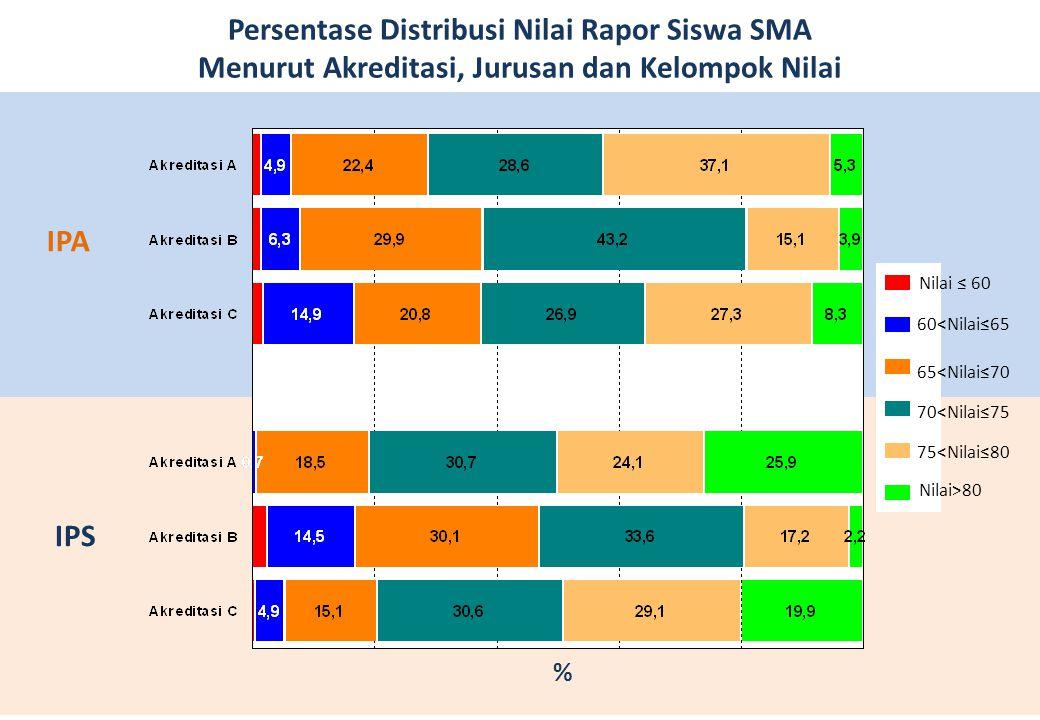 Persentase Distribusi Nilai Rapor Siswa SMA