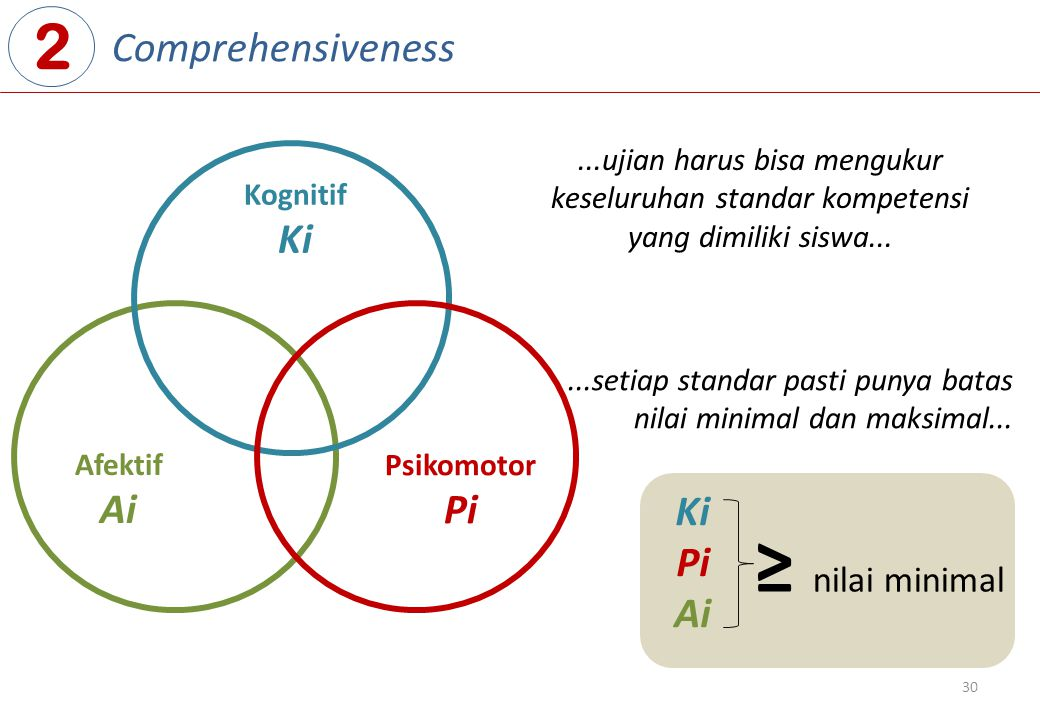 ≥ nilai minimal 2 Comprehensiveness Ki Ai Pi Ki Pi Ai