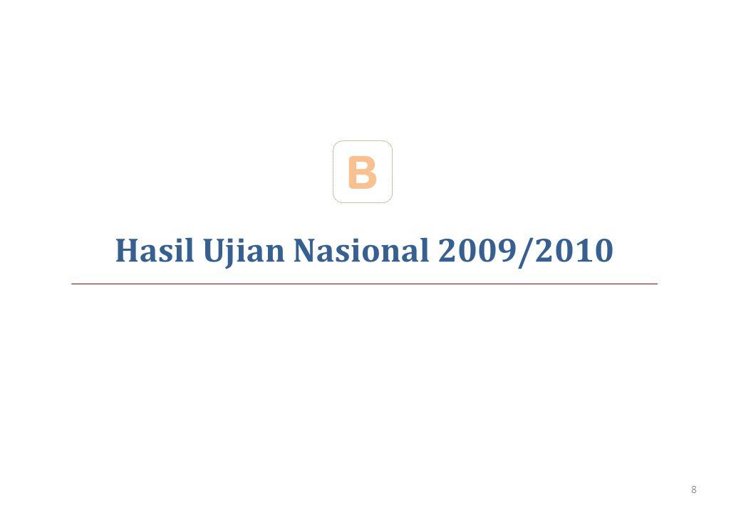 B Hasil Ujian Nasional 2009/2010