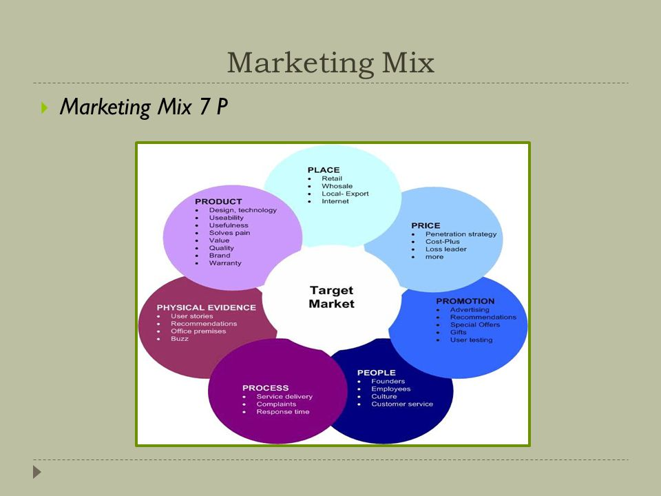 Marketing Mix Marketing Mix 7 P