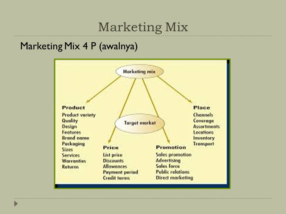 Marketing Mix Marketing Mix 4 P (awalnya)