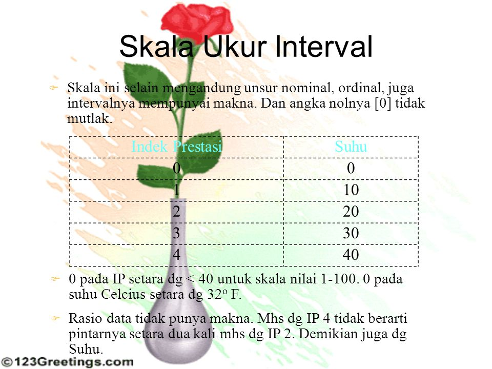 Skala Ukur Interval Indek Prestasi Suhu 1 10 2 20 3 30 4 40