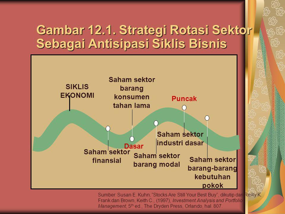Gambar 12.1. Strategi Rotasi Sektor Sebagai Antisipasi Siklis Bisnis
