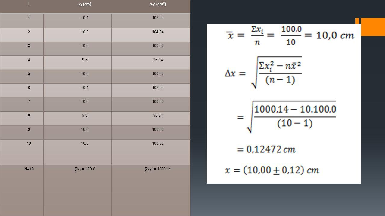 l x1 (cm) x12 (cm2) 1. 10.1. 102.01. 2. 10.2. 104.04. 3. 10.0. 100.00. 4. 9.8. 96.04. 5.
