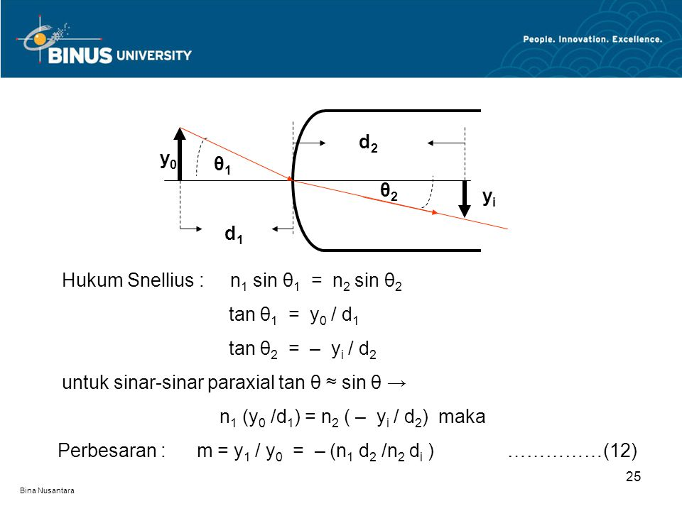 Hukum Snellius : n1 sin θ1 = n2 sin θ2 tan θ1 = y0 / d1