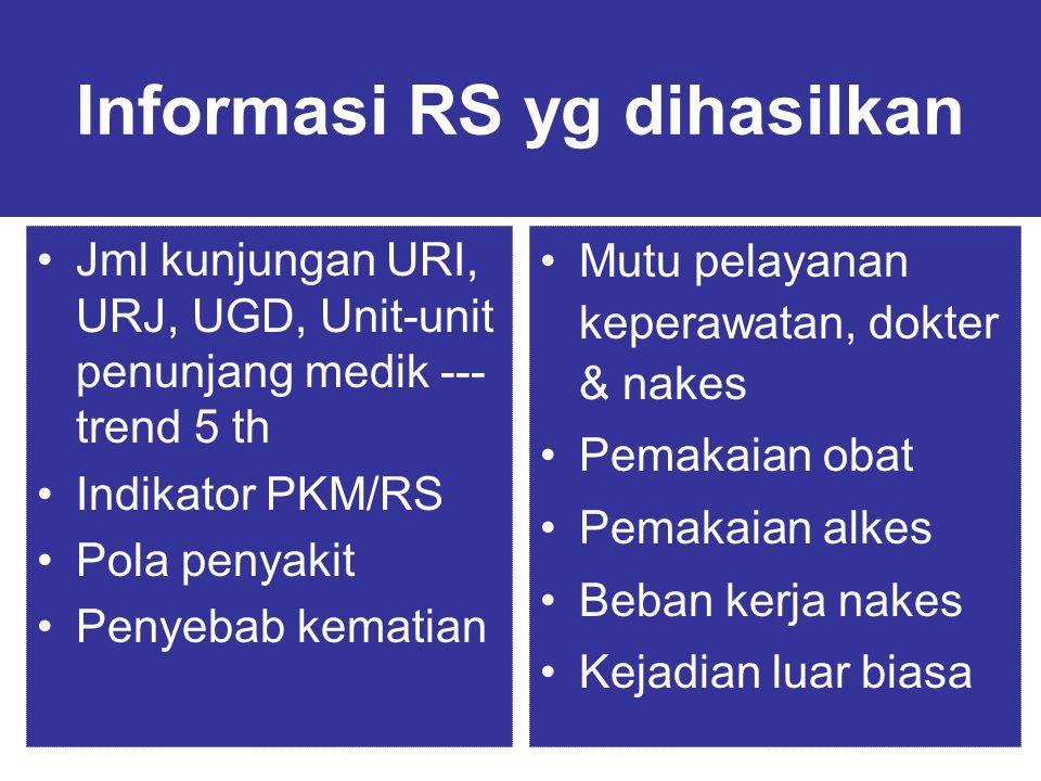 Informasi RS yg dihasilkan