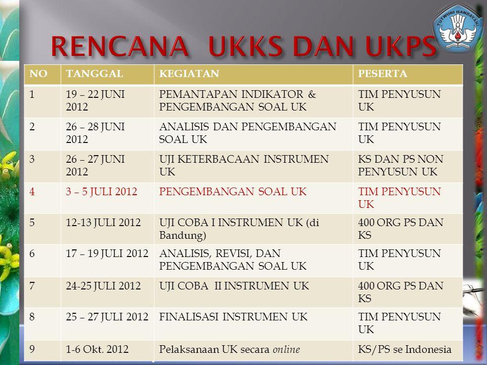 RENCANA UKKS DAN UKPS NO TANGGAL KEGIATAN PESERTA 1 19 – 22 JUNI 2012