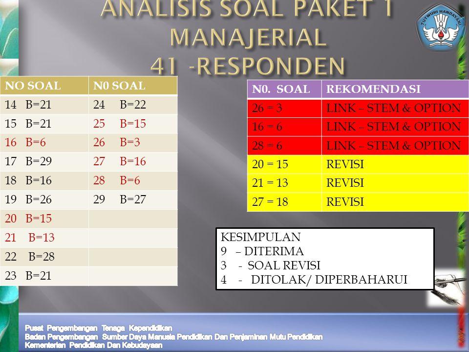 ANALISIS SOAL PAKET 1 MANAJERIAL 41 -RESPONDEN