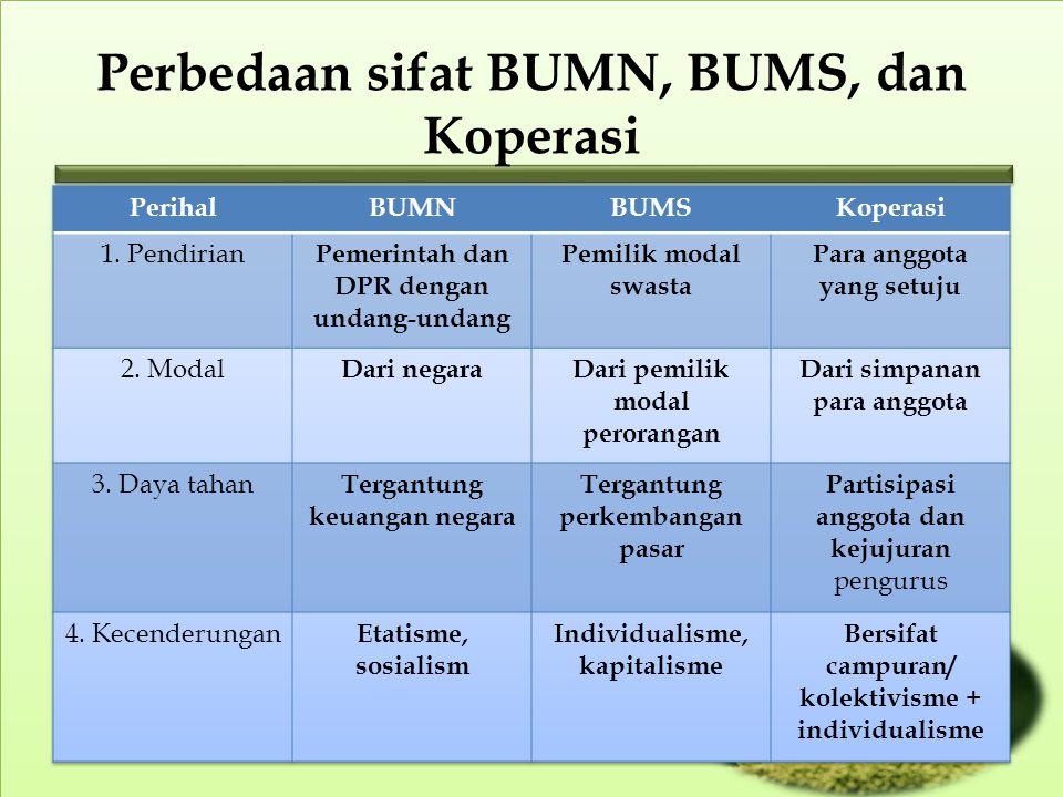 Perbedaan sifat BUMN, BUMS, dan Koperasi