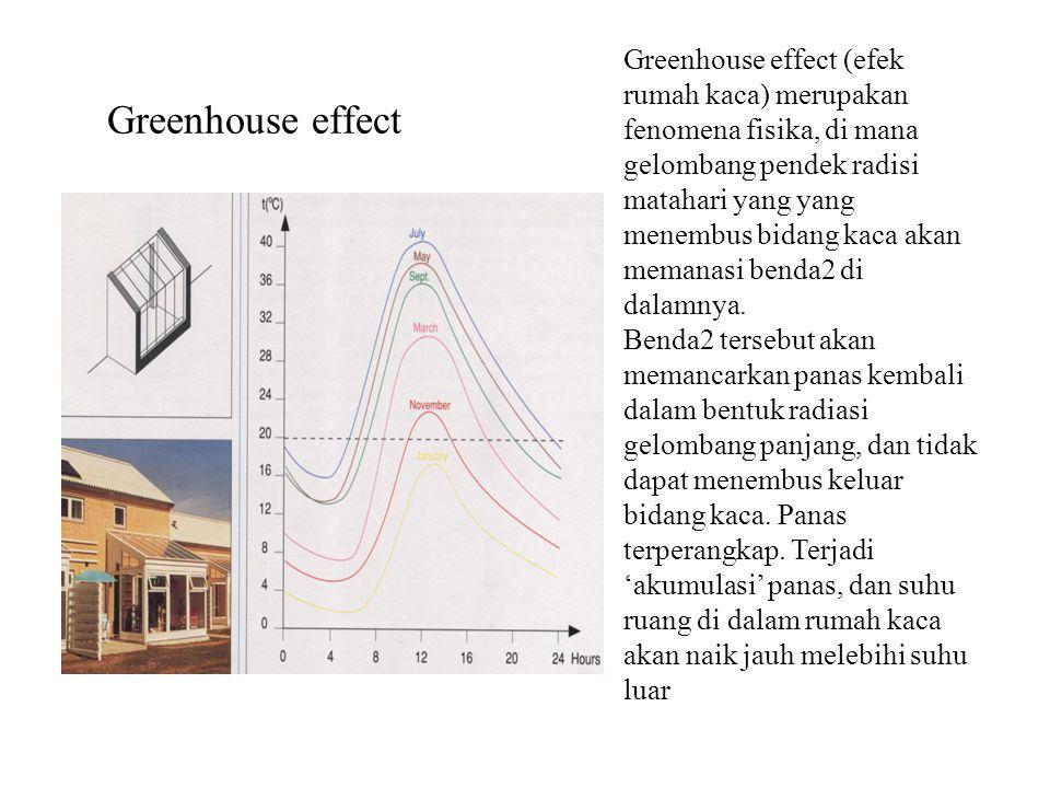 Greenhouse effect (efek rumah kaca) merupakan fenomena fisika, di mana gelombang pendek radisi matahari yang yang menembus bidang kaca akan memanasi benda2 di dalamnya.