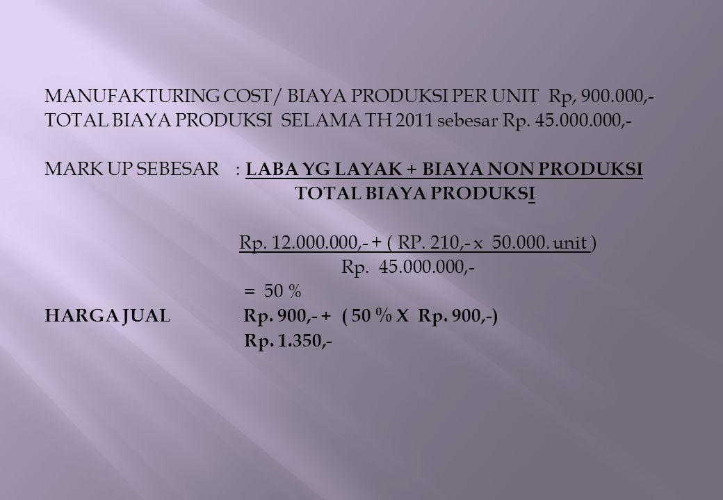 MANUFAKTURING COST/ BIAYA PRODUKSI PER UNIT Rp, 900
