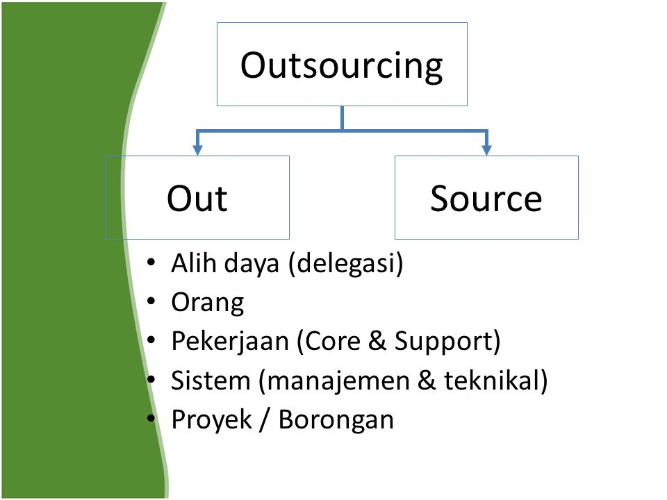 Outsourcing Out Source Alih daya (delegasi) Orang