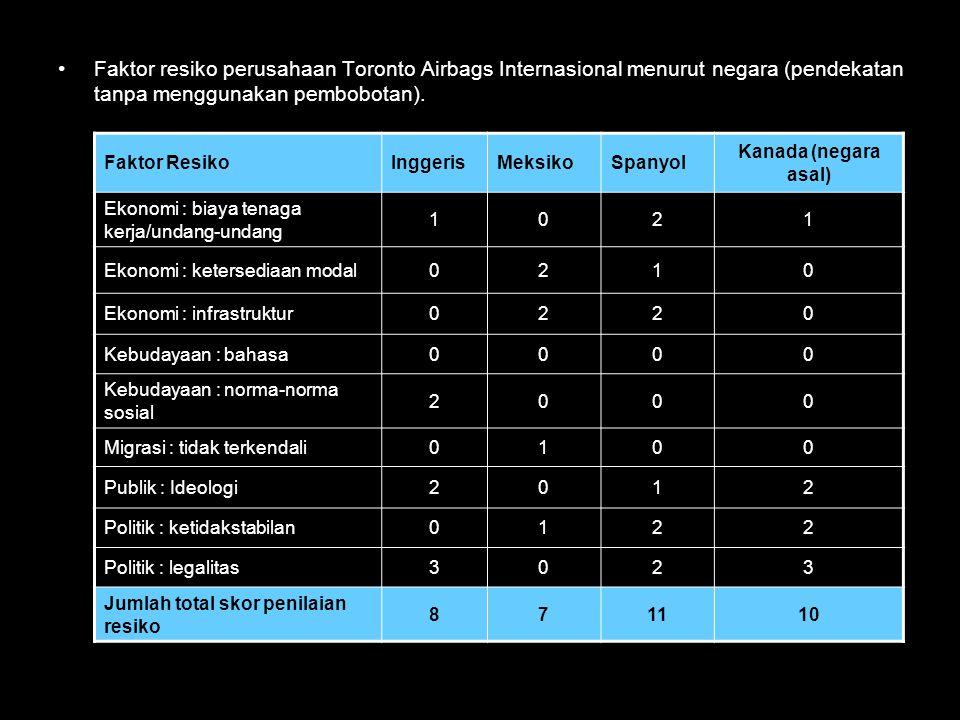 Faktor resiko perusahaan Toronto Airbags Internasional menurut negara (pendekatan tanpa menggunakan pembobotan).