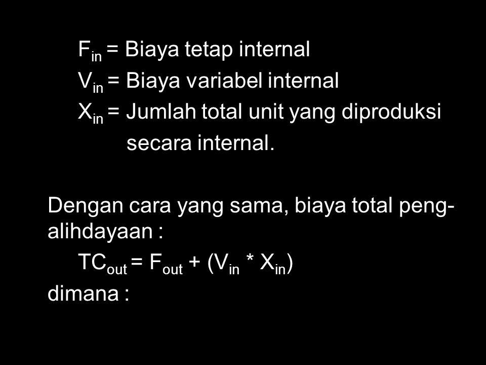 Fin = Biaya tetap internal