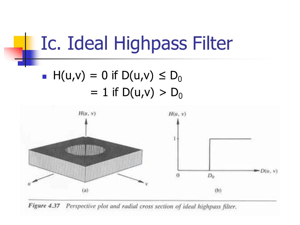 Ic. Ideal Highpass Filter