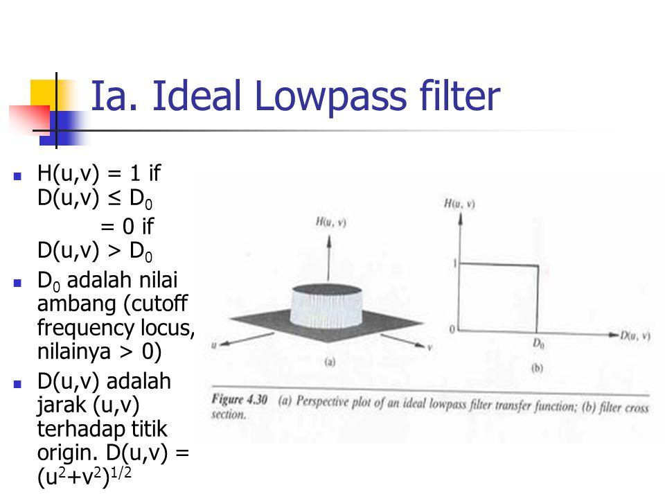 Ia. Ideal Lowpass filter