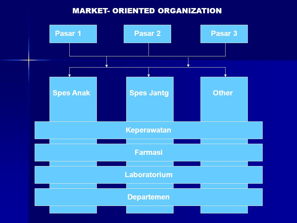 MARKET- ORIENTED ORGANIZATION
