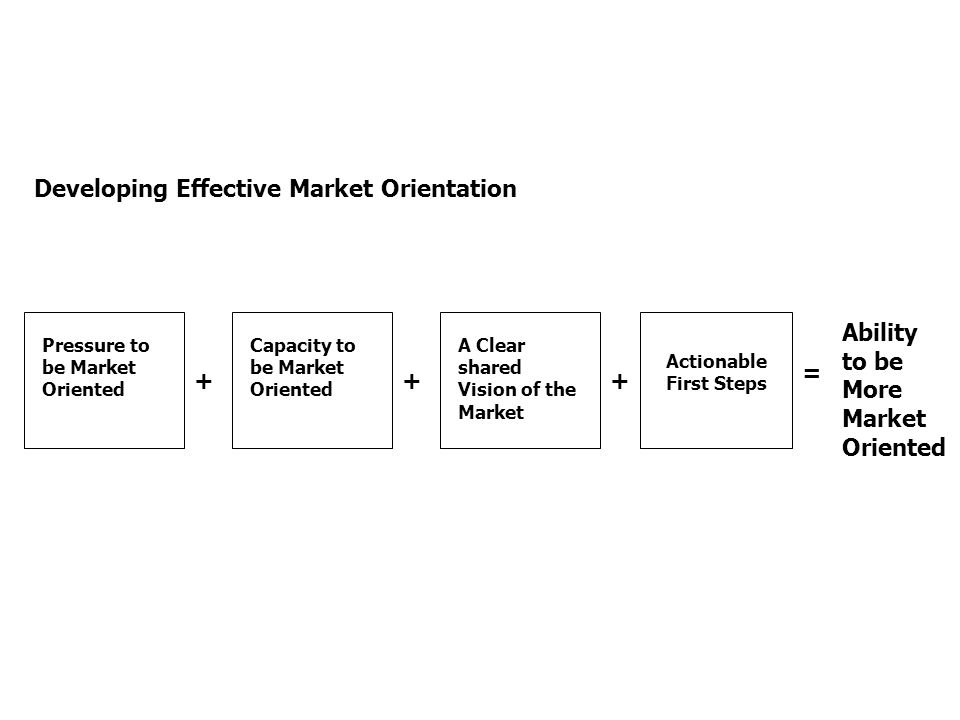 Developing Effective Market Orientation