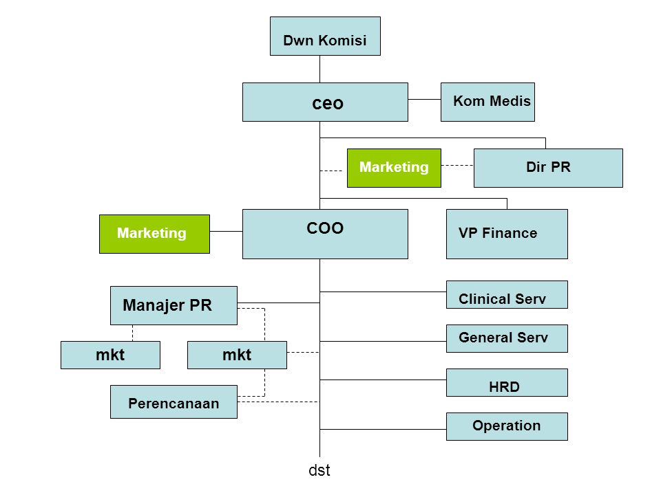 ceo COO Manajer PR mkt mkt dst Dwn Komisi Kom Medis Marketing Dir PR