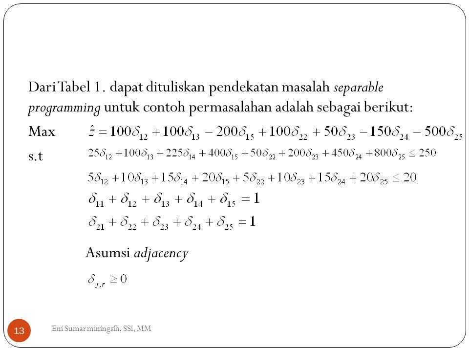 Dari Tabel 1. dapat dituliskan pendekatan masalah separable programming untuk contoh permasalahan adalah sebagai berikut: Max s.t Asumsi adjacency