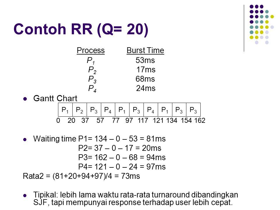 Contoh RR (Q= 20) Process Burst Time Gantt Chart P1 53ms P2 17ms