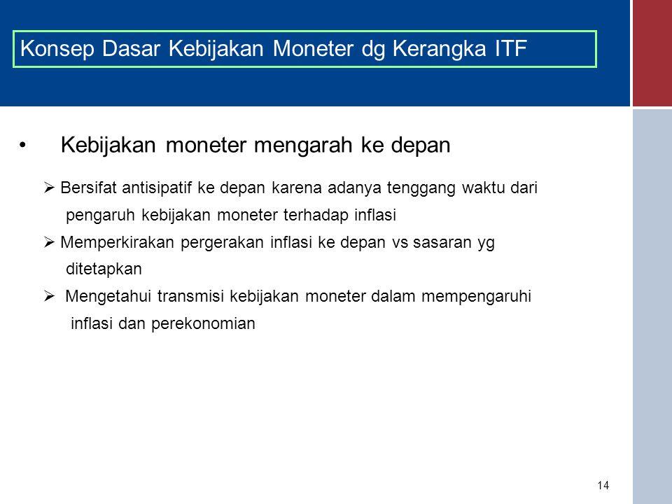 Konsep Dasar Kebijakan Moneter dg Kerangka ITF