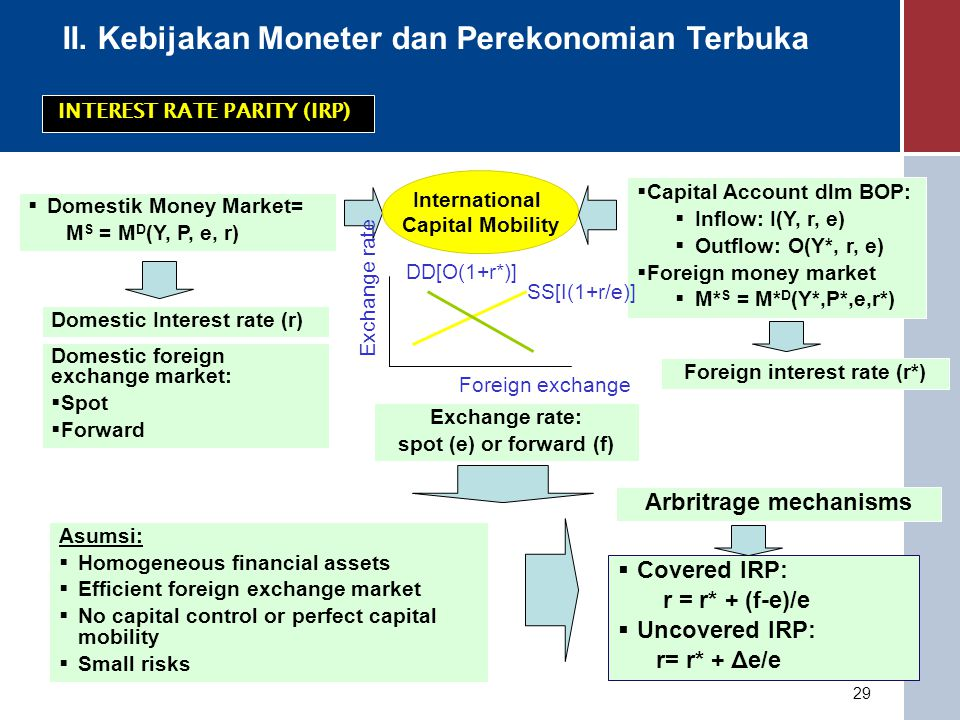 Foreign interest rate (r*) Arbritrage mechanisms