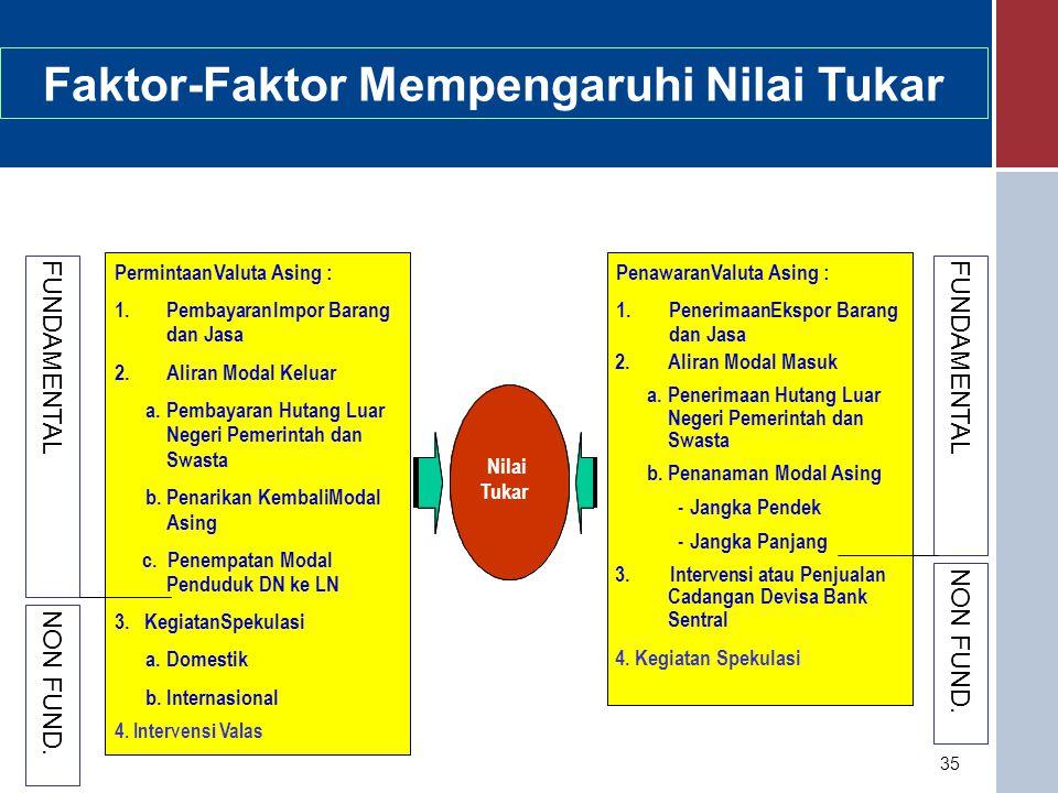 Faktor-Faktor Mempengaruhi Nilai Tukar