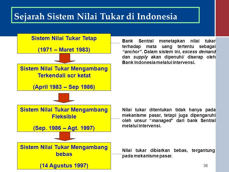 Sejarah Sistem Nilai Tukar di Indonesia