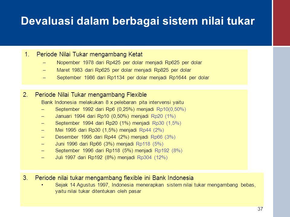 Devaluasi dalam berbagai sistem nilai tukar