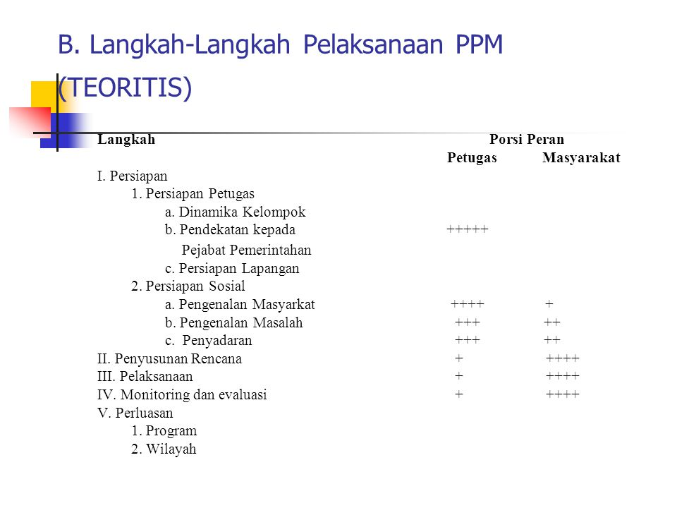 B. Langkah-Langkah Pelaksanaan PPM (TEORITIS)