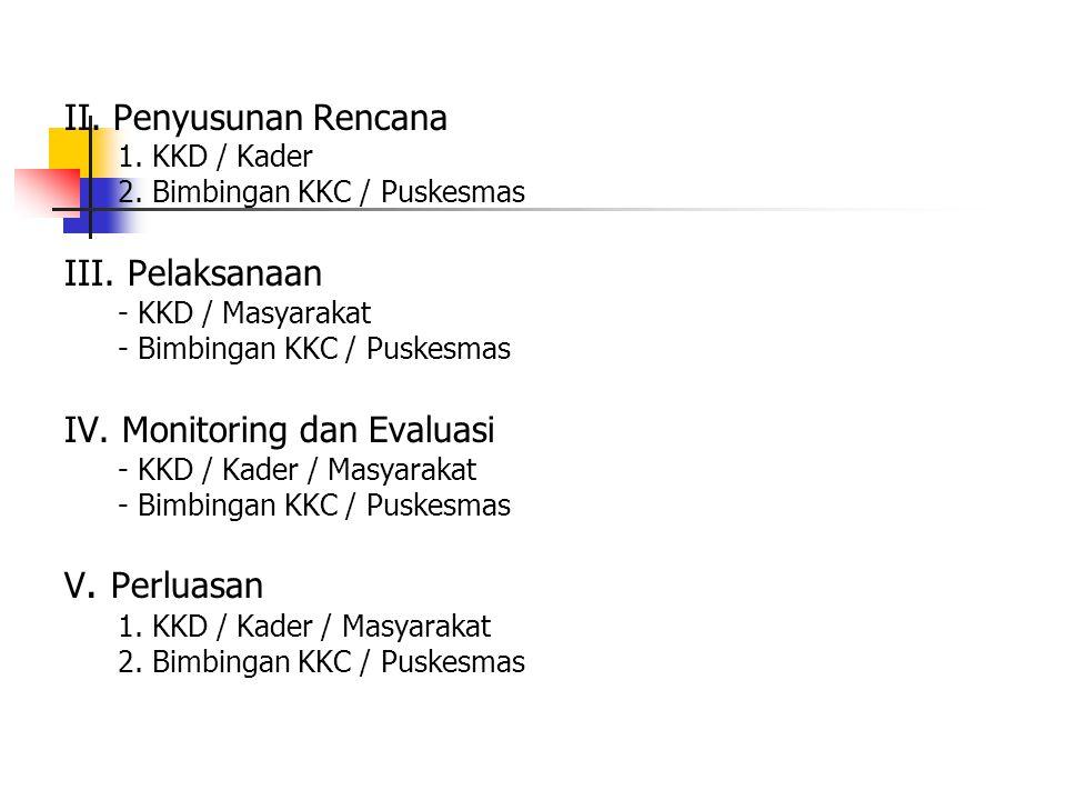 IV. Monitoring dan Evaluasi