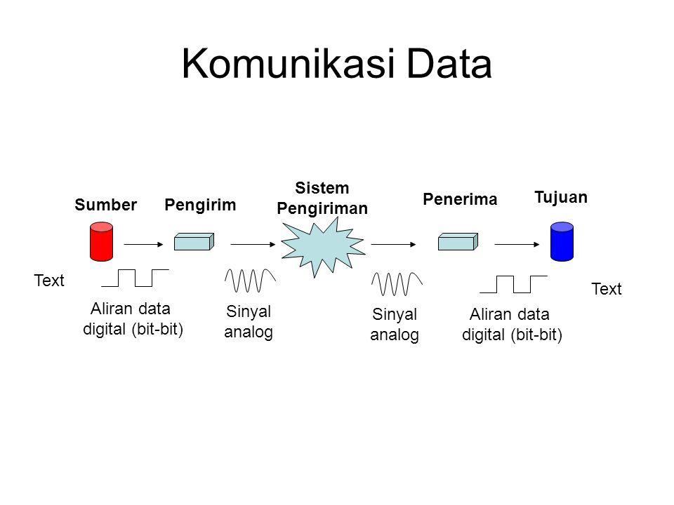 Komunikasi Data Sistem Pengiriman Penerima Tujuan Sumber Pengirim Text