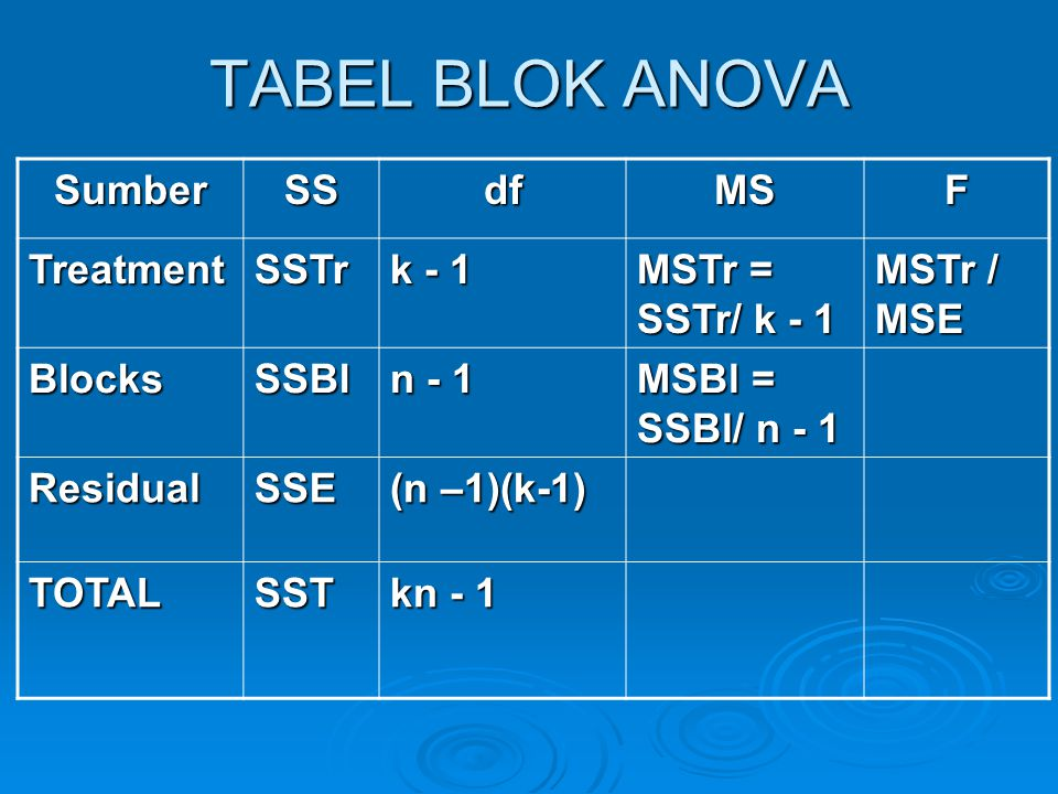 TABEL BLOK ANOVA Sumber SS df MS F Treatment SSTr k - 1