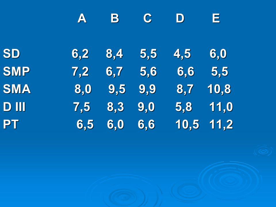 A B C D E SD 6,2 8,4 5,5 4,5 6,0. SMP 7,2 6,7 5,6 6,6 5,5.