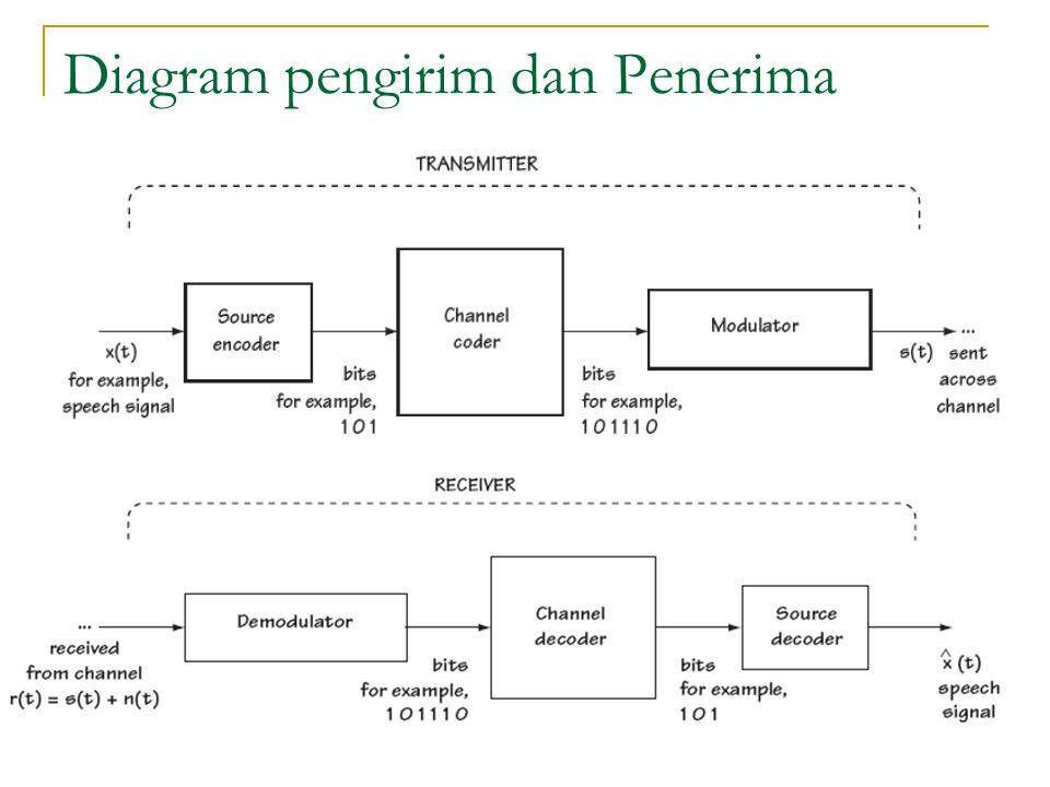 Diagram pengirim dan Penerima